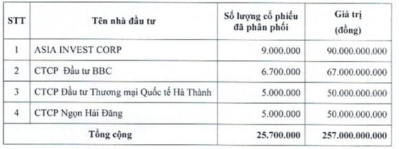 Số lượng và giá trị cổ phiếu phân phối cho 4 nhà đầu tư