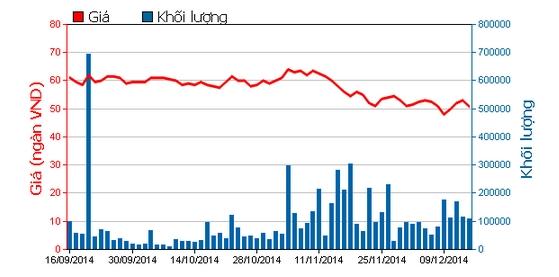 Biến động giá cổ phiếu Kinh Đô trong 3 tháng qua