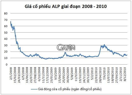 Giao động giá cổ phiếu ALP giai đoạn 2008 – 2010