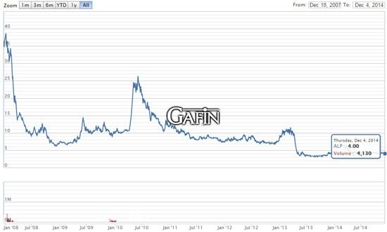 Biến động giá cổ phiếu ALP từ ngày 18.12.2007 đến ngày 4.12.2014 (giá đã pha loãng)