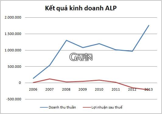 Kết quả kinh doanh của ALP qua các năm