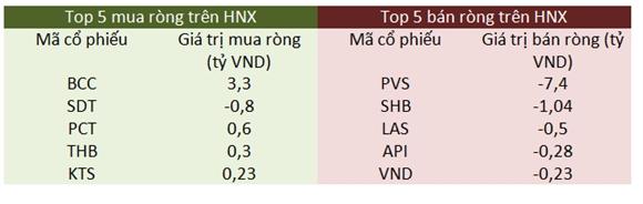 Top 5 mua ròng- bán ròng trên HNX