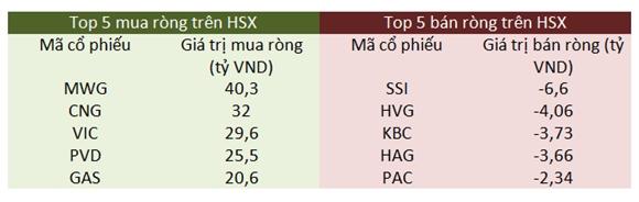 Top 5 mua ròng- bán ròng trên HSX