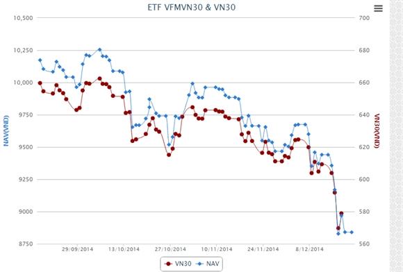 NAV/CCQ của quỹ ETF nội từ lúc quỹ ra đời đến nay