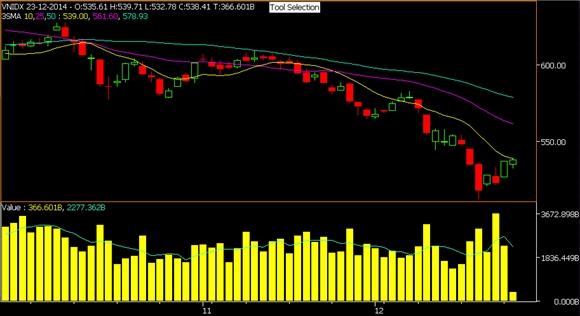 Xu hướng giảm của VN-Index 3 tháng qua