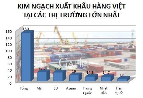 Đơn vị: Tỷ USD - Nguồn: GSO/Gafin