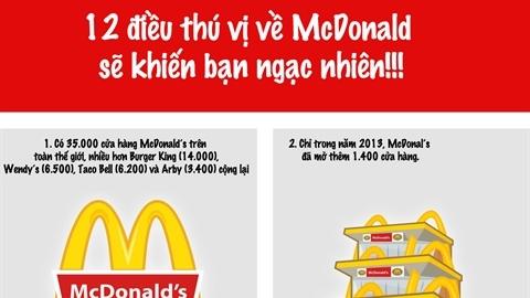 12 điều thú vị về McDonald's
