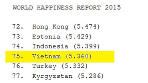 Việt Nam: Lót tay nhiều, người siêu giàu tăng, hạnh phúc giảm