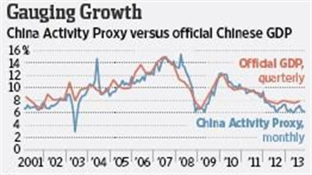 Số liệu GDP Trung Quốc: Ít chuyên gia kinh tế dám tin