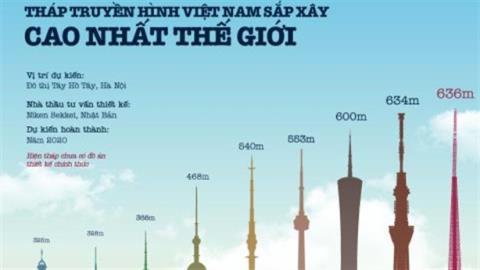 Xây tháp truyền hình cao nhất thế giới: Đừng tham cái nhất