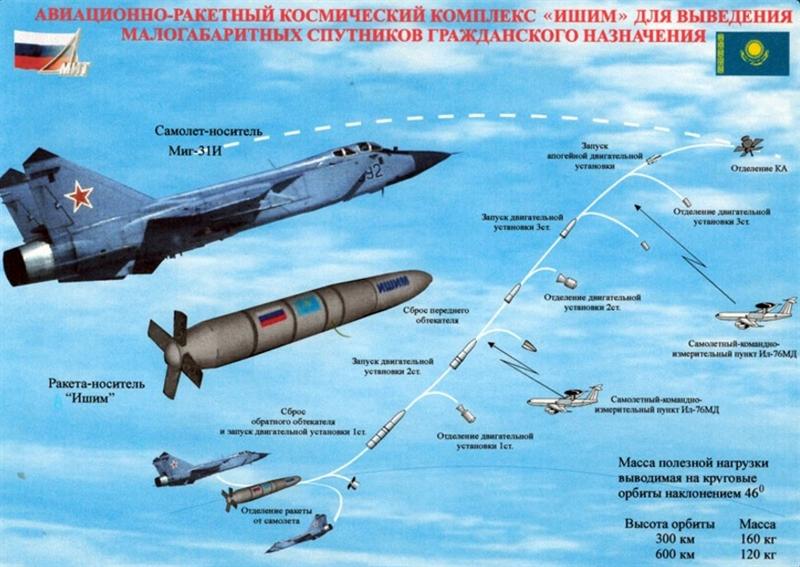 Tên lửa có thể tiêu diệt vệ tinh ở độ cao từ 120-600km, giai đoạn 2 của chương trình sẽ tiêu diệt vệ tinh ở độ cao tới 1.500km.