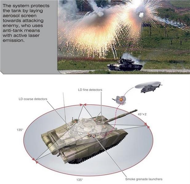 Dù ERA được đánh giá rất tin cậy nhưng trên xe tăng T-90MS, ngoài hệ thống giáp này, nhà sản xuất Nga còn trang bị cho chiến tăng này 2 lớp giáp siêu mạnh khác gồm: Giáp composite bị động và hệ thống phòng vệ chủ động Shtora-1 - được thiết kế để phá hoại sự chỉ định mục tiêu bằng laser và thiết bị đo xa của tên lửa chống tăng đang bay đến.