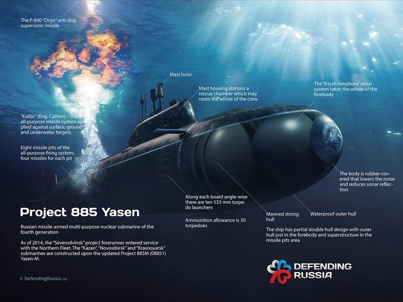 Kế hoạch biến tàu ngầm Yasen-M thành tàu ngầm \