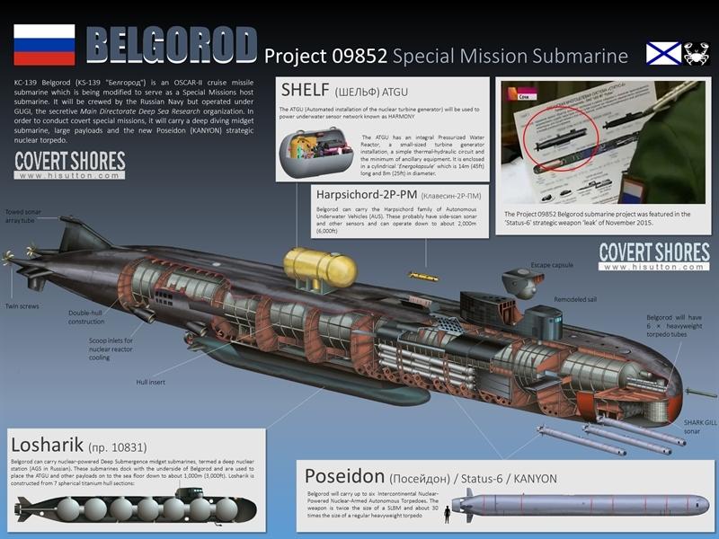 Tàu ngầm hạt nhân Belgorod (Pproiect 09852) do Công ty Sevmash (Nga) nghiên cứu, phát triển. Tàu có chiều dài lên tới trên 180 m, biên chế 118 sỹ quan, thủy thủ; tốc độ hành trình lớn nhất 33 hải lý/h; lượng choán nước 23.860 tấn.