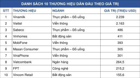 Thuong hieu nao co gia tri cao nhat Viet Nam nam 2019