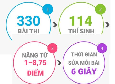 Sua diem thi Ha Giang: De xuat xu ly 210phu huynh