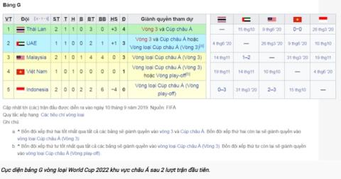 Tuyen Viet Nam rong cua qua vong loai World Cup 2022