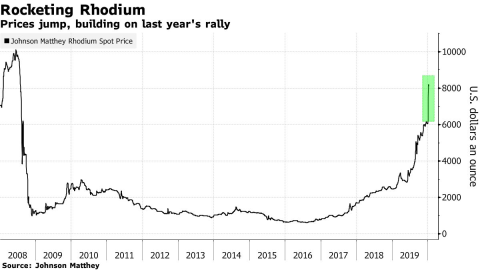 Nga sắp hốt vàng vì loại kim loại hiếm tăng giá