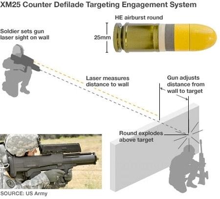Nếu đối phương nấp trong công sự, thì xạ thủ có thể ngắm vào mục tiêu bất kỳ gần đó, như thân cây… Nhìn qua ống ngắm, xạ thủ sẽ ước lượng được khoảng cách từ vật ngắm đến mục tiêu.