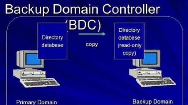 Domain controller là gì? Khái niệm, vai trò, phân loại