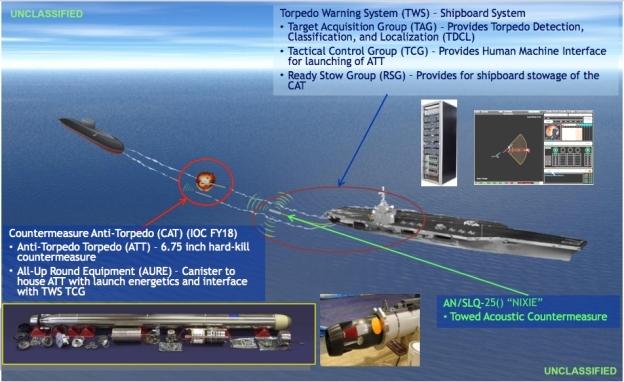 Hệ thống phòng thủ ngầm Mỹ vừa thử nghiệm được định danh là Countermeasure Anti-Torpedo (CAT), trong đó có tên lửa Surface Ship Torpedo Defense, SSTD. Cấu tạo của SSTD bao gồm 3 bộ phận chính, đầu tiên là hệ thống cảnh báo sớm ngư lôi - thiết bị phụ trách tìm kiếm mối đe dọa.