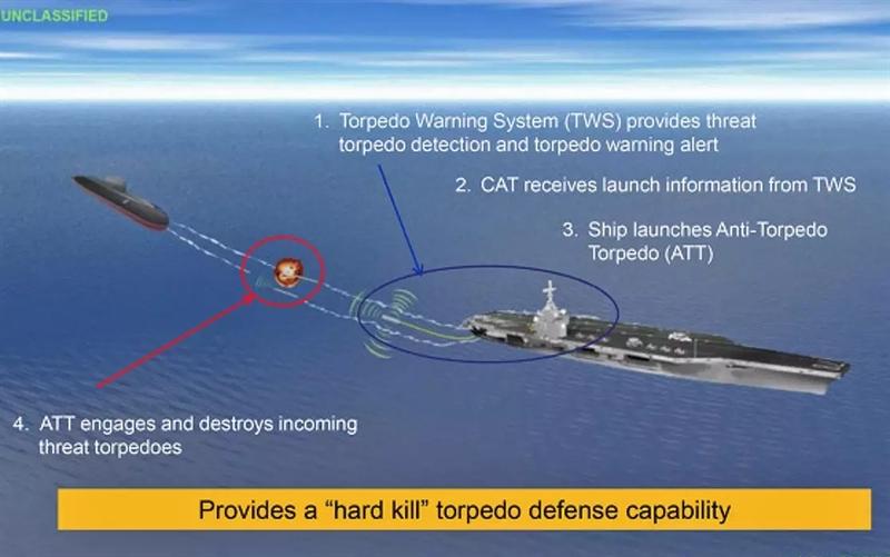 Tiếp theo là hệ thống phân loại mối đe dọa, phán đoán các vật thể dưới nước có phải là ngư lôi hay không. Và cuối cùng là ngư lôi CAT - loại đạn chịu trách nhiệm đánh chặn ngư lôi tấn công.