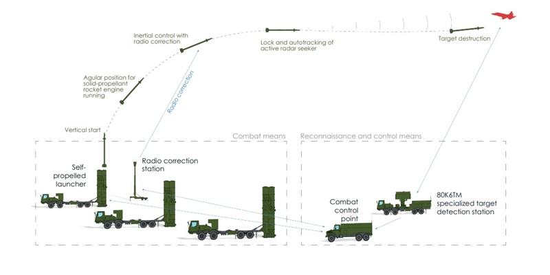 Cụ thể, SD-300 được thiết kế để đánh chặn các mối đe dọa khác nhau như tên lửa đất đối không, trực thăng, máy bay, máy bay không người lái (UAV), bom dẫn đường và tên lửa đạn đạo chiến thuật với tầm diệt mục tiêu hiệu quả lên đến 100km.