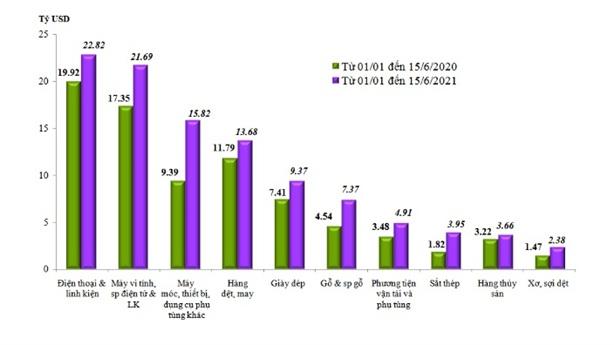 Việt Nam nhập nhiều nhất máy móc, thiết bị từ Trung Quốc
