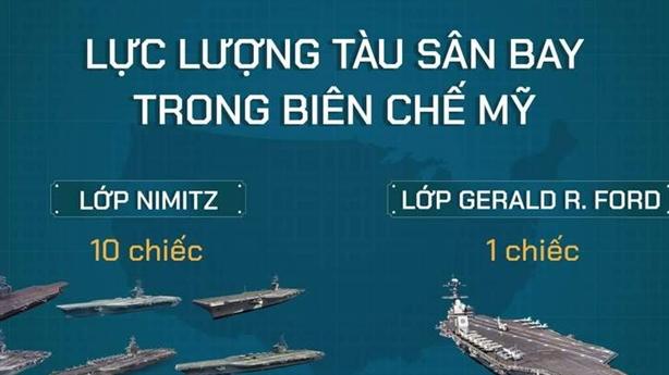 Vũ khí nào có thể hạ tàu sân bay Mỹ?