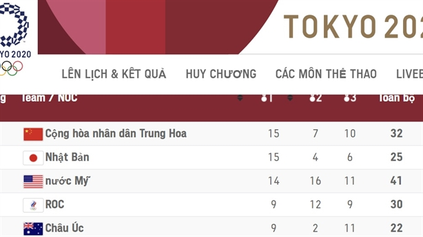 Olympic Tokyo:Nga bảo toàn vị trí, Mỹ dẫn đầu số huy chương