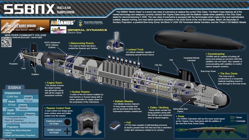 Một khi đề xuất chi 17,7 tỷ USD đóng cặp tàu lớp Columbia đầu tiên được thông qua, đây sẽ là loại tàu ngầm đắt đỏ bậc nhất trong không chỉ lịch sử Hải quân Mỹ mà với cả lịch sử Hải quân thế giới.